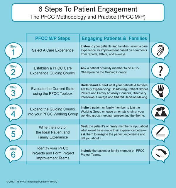 6 Steps To Patient Engagement