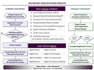Patient ID Process