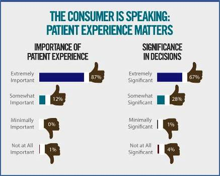 "Wolf, Jason A. PhD (2015) ""The State of Patient Experience 2015: A global perspective on the patient experience movement,"" The Beryl Institute Link: http://www.theberylinstitute.org/?page=PXBENCHMARKING"
