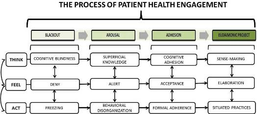 The Patient Health Engagement (PHE) Model, adapted from Graffigna, Barello & Triberti, 2015